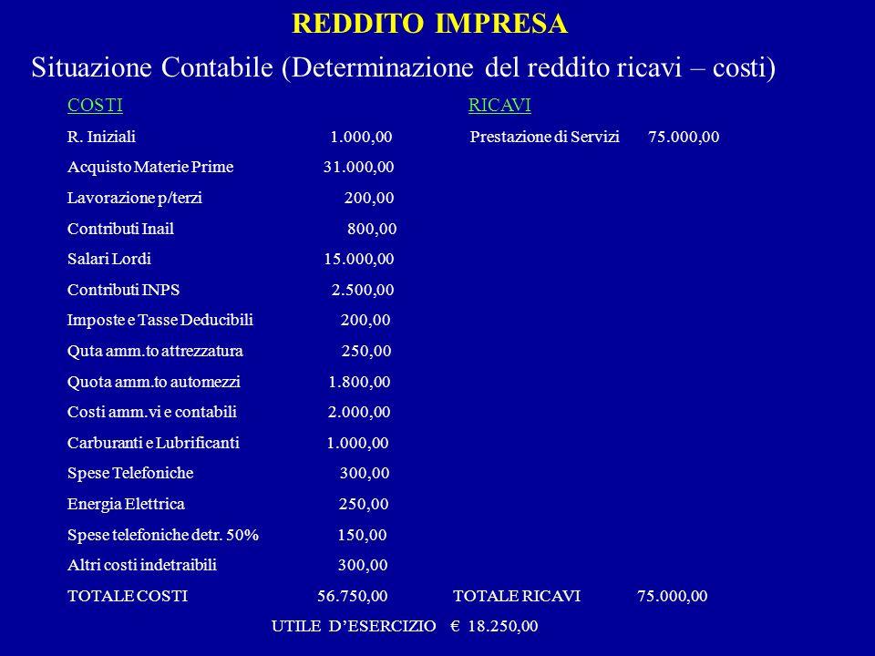 REDDITO IMPRESA Situazione Contabile (Determinazione del reddito ricavi – costi) COSTI RICAVI R. Iniziali1.000,00 Prestazione di Servizi 75.000,00 Acq