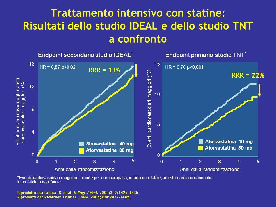 Atorvastatina 80 mg Simvastatina 40 mg Rischio cumulativo degli eventi cardiovascolari maggiori (%) Trattamento intensivo con statine: Risultati dello