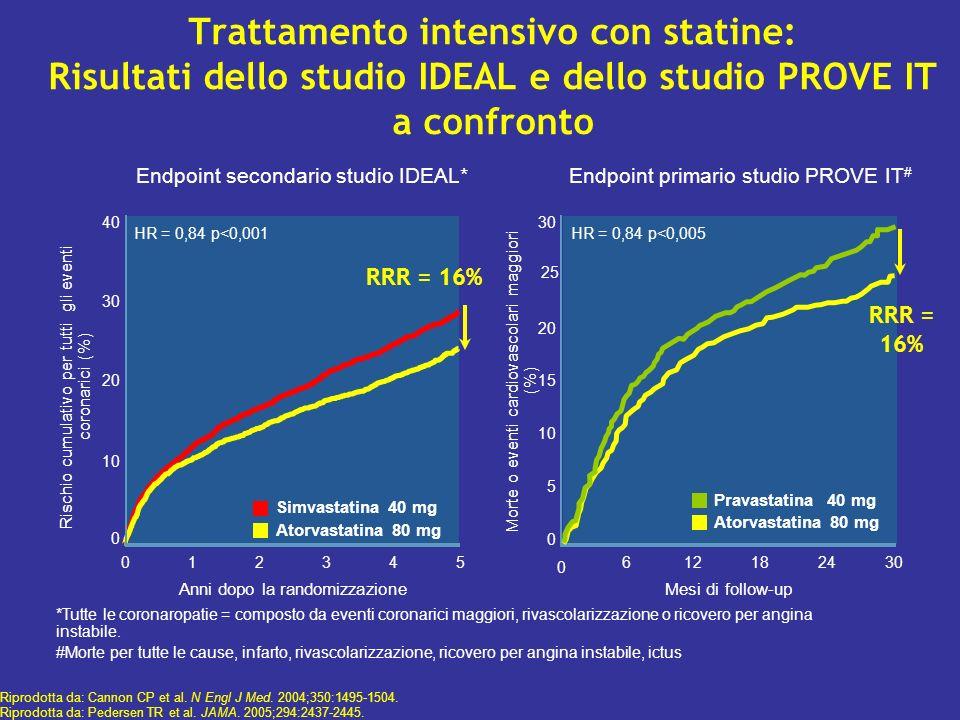 Atorvastatina 80 mg Simvastatina 40 mg Rischio cumulativo per tutti gli eventi coronarici (%) Trattamento intensivo con statine: Risultati dello studi
