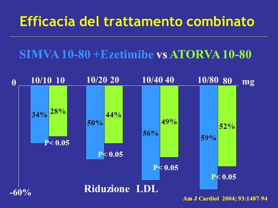 Efficacia del trattamento combinato SIMVA 10-80 +Ezetimibe vs ATORVA 10-80 34% 28% 50% 44% 56% 49% 59% 52% -60% 0 10/1010 10/2010/4010/802040 mg Riduz