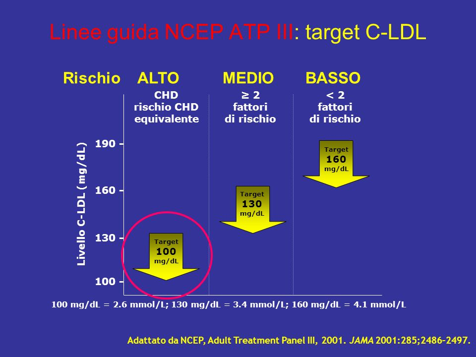 Linee guida NCEP ATP III: target C-LDL Adattato da NCEP, Adult Treatment Panel III, 2001. JAMA 2001:285;2486–2497. CHD rischio CHD equivalente < 2 fat
