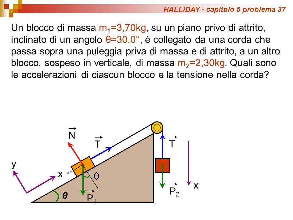 HALLIDAY - capitolo 5 problema 37 Un blocco di massa m 1 =3,70kg, su un piano privo di attrito, inclinato di un angolo θ=30,0°, è collegato da una cor