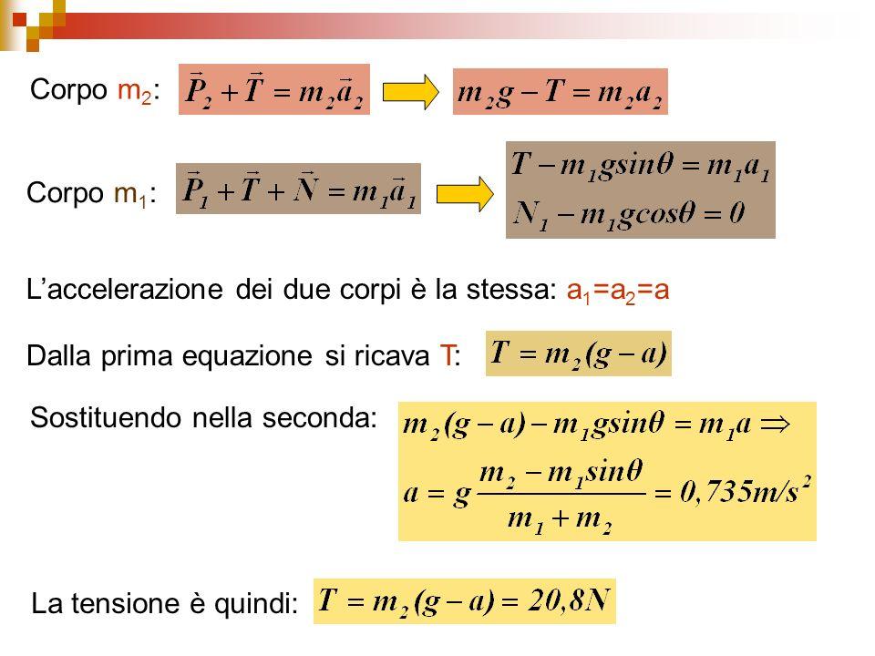 Corpo m 2 : Corpo m 1 : Laccelerazione dei due corpi è la stessa: a 1 =a 2 =a Dalla prima equazione si ricava T: Sostituendo nella seconda: La tension