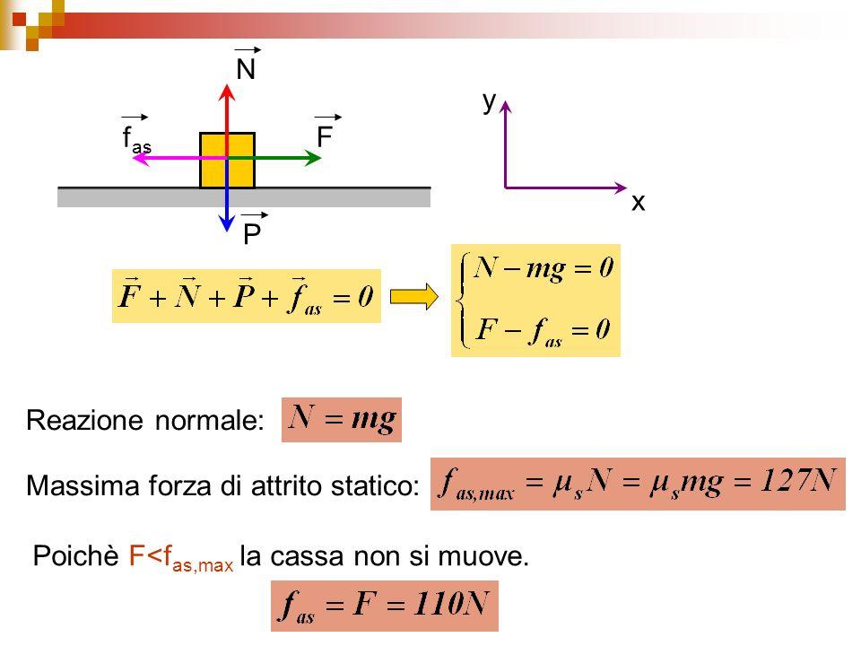 F P N f as x y Reazione normale: Massima forza di attrito statico: Poichè F<f as,max la cassa non si muove.
