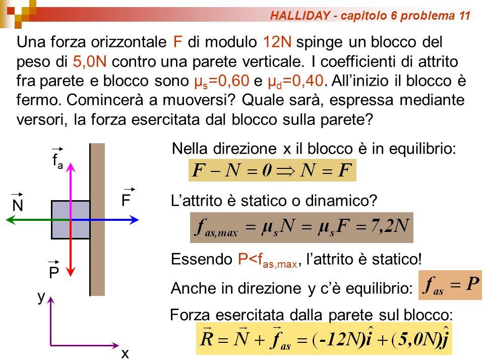 Una forza orizzontale F di modulo 12N spinge un blocco del peso di 5,0N contro una parete verticale. I coefficienti di attrito fra parete e blocco son