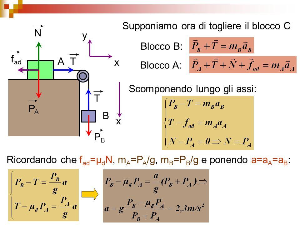 A B T PAPA N f ad T PBPB x x y Supponiamo ora di togliere il blocco C Blocco B: Blocco A: Scomponendo lungo gli assi: Ricordando che f ad =μ d N, m A