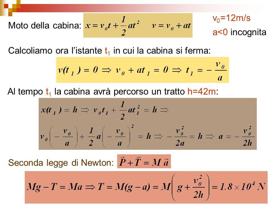 Seconda legge di Newton: Moto della cabina: Calcoliamo ora listante t 1 in cui la cabina si ferma: Al tempo t 1 la cabina avrà percorso un tratto h=42