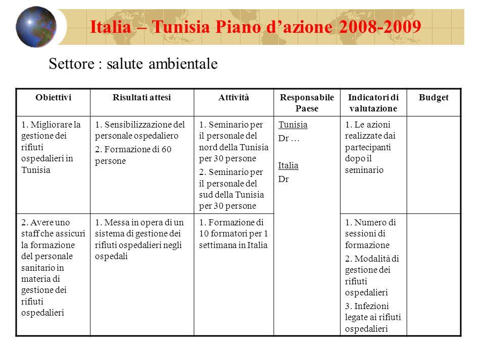 Italia – Tunisia Piano dazione 2008-2009 Settore : salute ambientale ObiettiviRisultati attesiAttivitàResponsabile Paese Indicatori di valutazione Bud