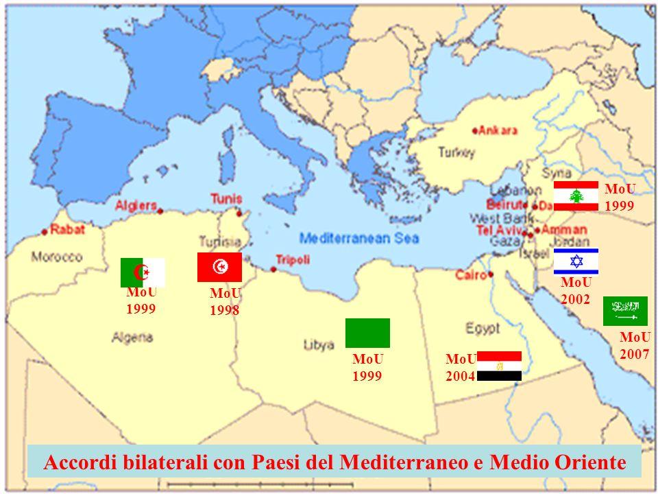 Accordi bilaterali con Paesi del Mediterraneo e Medio Oriente MoU 1999 MoU 2007 MoU 2002 MoU 1999 MoU 1999 MoU 1998 MoU 2004
