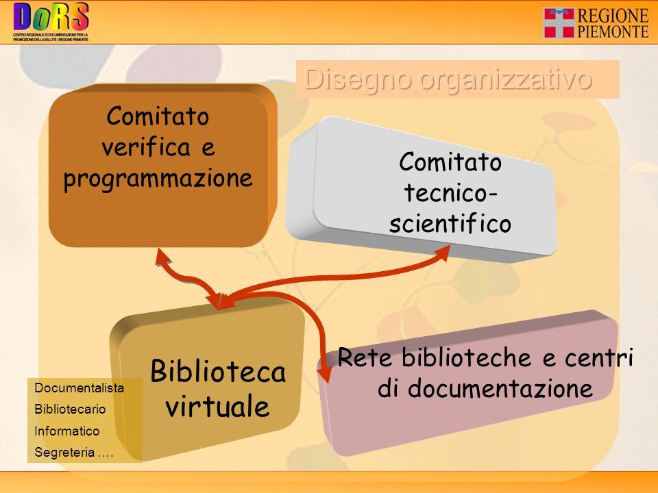 Comitato verifica e programmazione Comitato tecnico- scientifico Rete biblioteche e centri di documentazione Biblioteca virtuale Documentalista Bibliotecario Informatico Segreteria ….