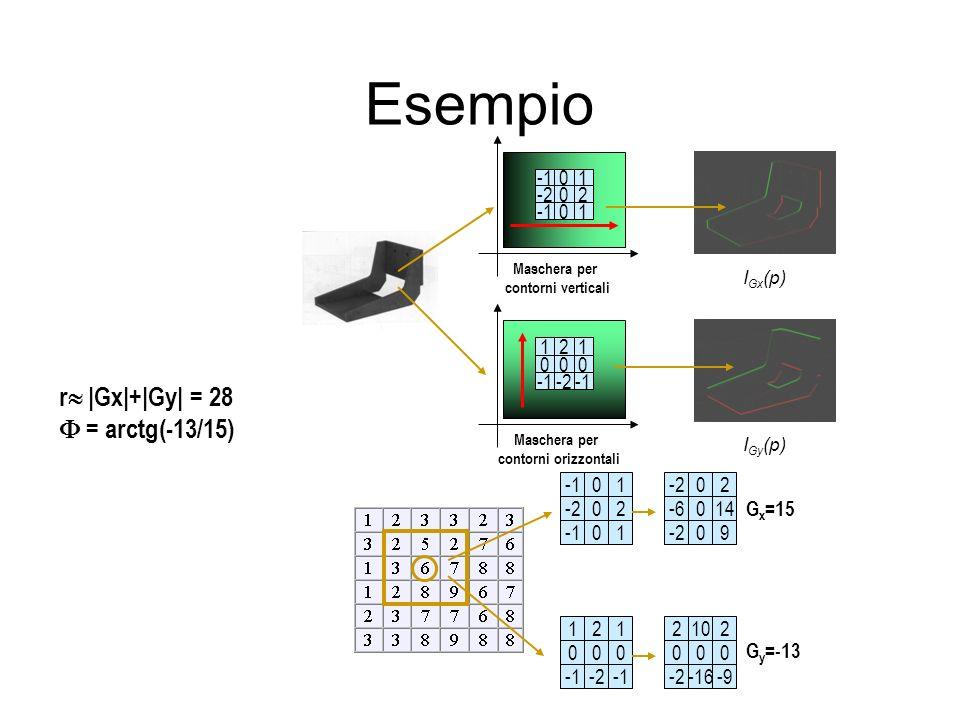 Esempio 0 0 0 1 2 1 -2 Maschera per contorni verticali 2 0 -2 1 0 1 0 Maschera per contorni orizzontali I Gx (p) 0 0 0 1 2 1 -2 2 0 -2 1 0 1 0 0 0 0 2 14 9 -2 -6 -2 10 0 -16 2 0 -9 2 0 -2 G x =15 G y =-13 r |Gx|+|Gy| = 28 = arctg(-13/15) I Gy (p)