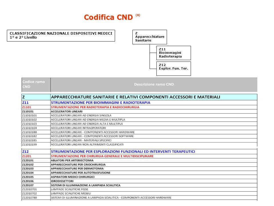 CLASSIFICAZIONE NAZIONALE DISPOSITIVI MEDICI 1° e 2° Livello Z Apparecchiature Sanitarie Z11 Bioimmagini Radioterapia Z12 Esplor. Fun. Ter. Codifica C