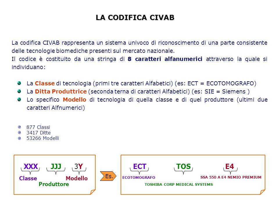 La codifica CIVAB rappresenta un sistema univoco di riconoscimento di una parte consistente delle tecnologie biomediche presenti sul mercato nazionale