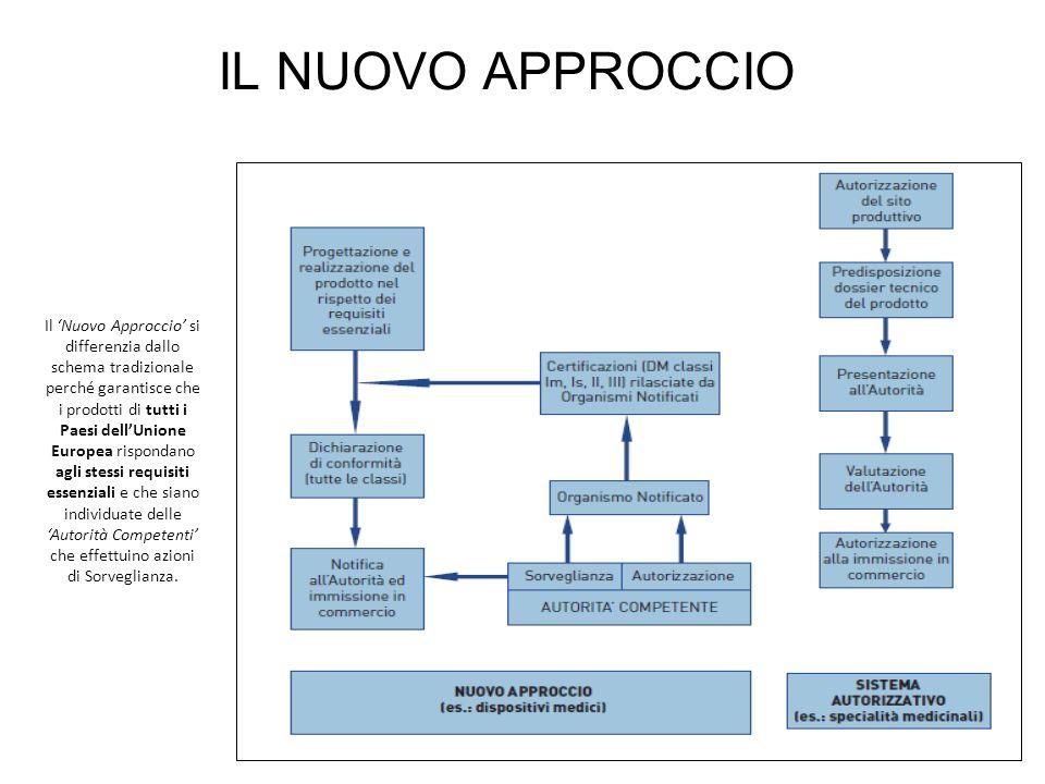 Il Nuovo Approccio si differenzia dallo schema tradizionale perché garantisce che i prodotti di tutti i Paesi dellUnione Europea rispondano agli stess