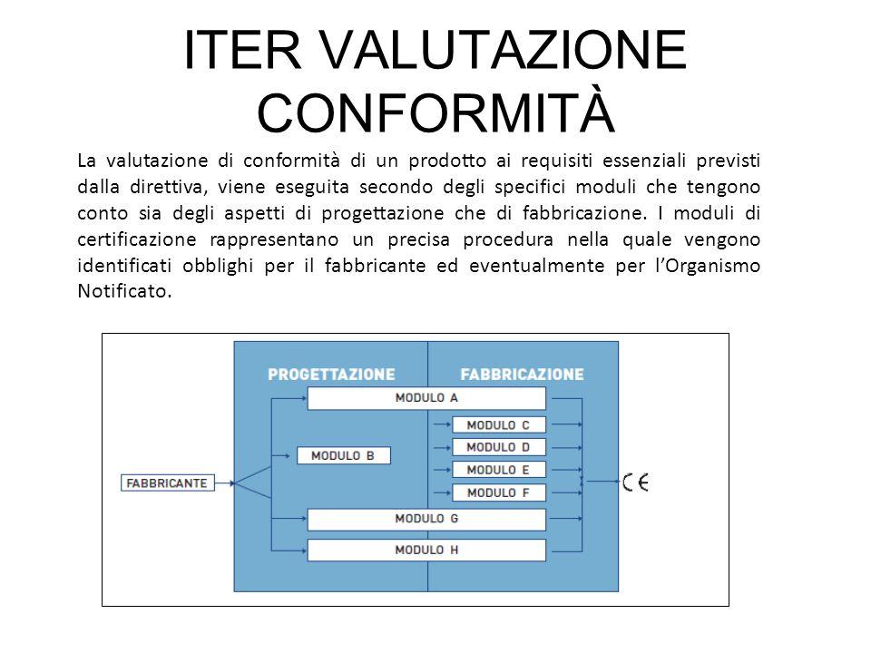 ITER VALUTAZIONE CONFORMITÀ La valutazione di conformità di un prodotto ai requisiti essenziali previsti dalla direttiva, viene eseguita secondo degli