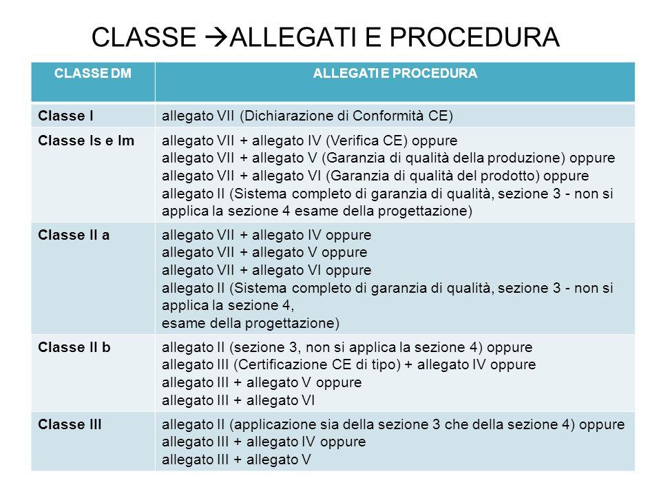 CLASSE ALLEGATI E PROCEDURA CLASSE DMALLEGATI E PROCEDURA Classe Iallegato VII (Dichiarazione di Conformità CE) Classe Is e Imallegato VII + allegato