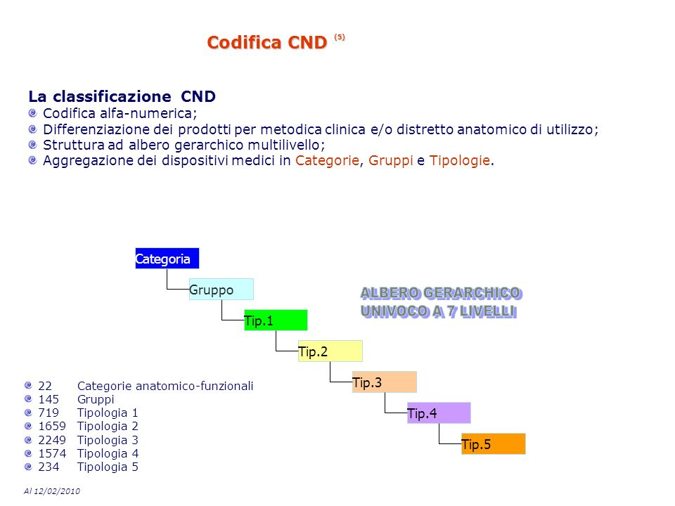 Codifica CND (5) La classificazione CND Codifica alfa-numerica; Differenziazione dei prodotti per metodica clinica e/o distretto anatomico di utilizzo