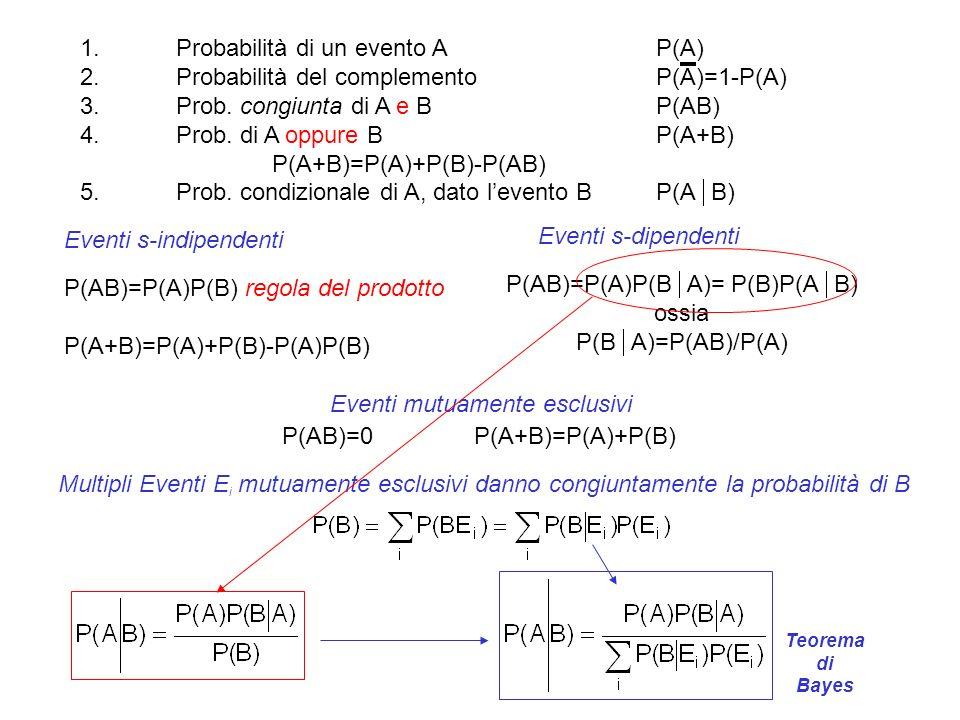 1.Probabilità di un evento AP(A) 2.Probabilità del complementoP(A)=1-P(A) 3.Prob. congiunta di A e BP(AB) 4.Prob. di A oppure BP(A+B) P(A+B)=P(A)+P(B)