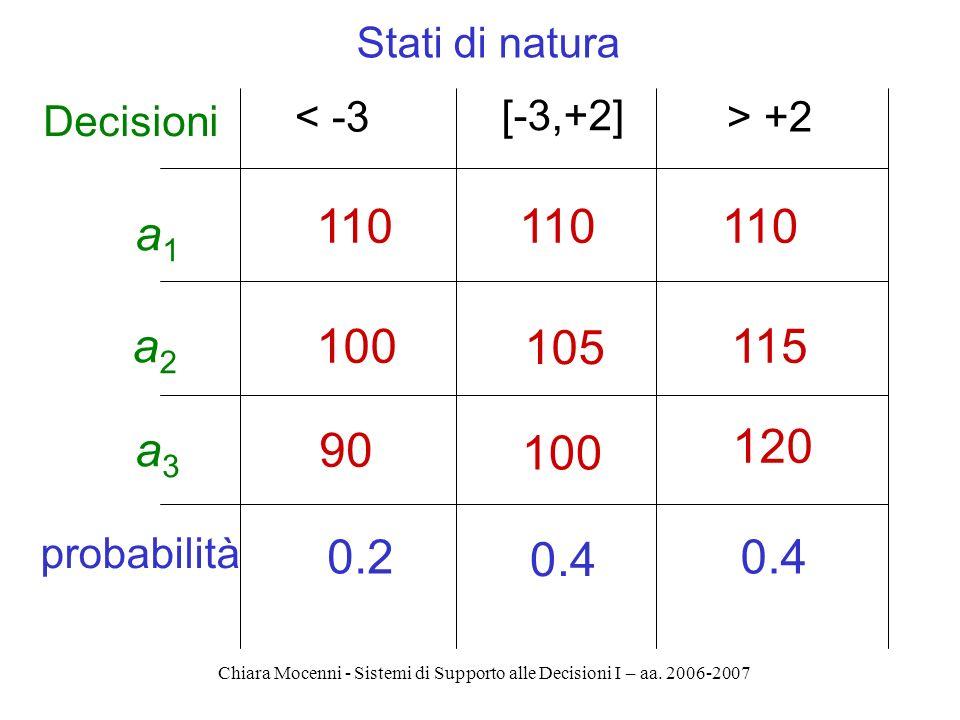 Chiara Mocenni - Sistemi di Supporto alle Decisioni I – aa. 2006-2007 a1a1 Stati di natura 110 < -3 [-3,+2] > +2 a2a2 a3a3 110 100 105 115 90 100 120