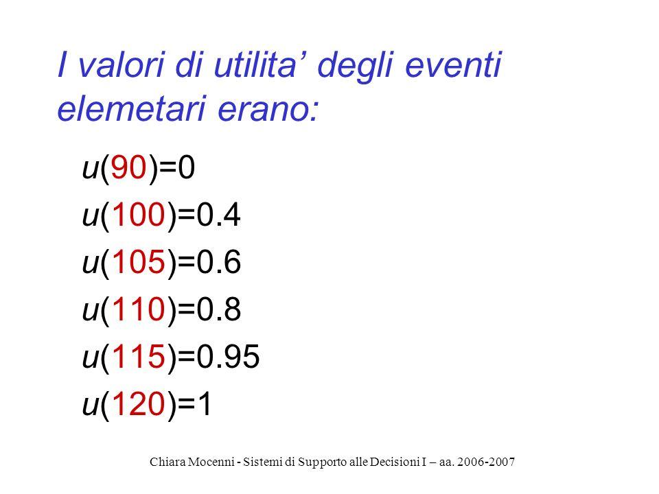 Chiara Mocenni - Sistemi di Supporto alle Decisioni I – aa. 2006-2007 I valori di utilita degli eventi elemetari erano: u(90)=0 u(100)=0.4 u(105)=0.6