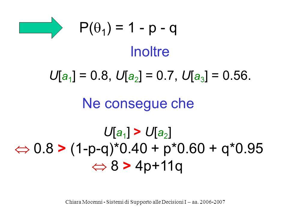 Chiara Mocenni - Sistemi di Supporto alle Decisioni I – aa. 2006-2007 P( 1 ) = 1 - p - q Inoltre U[ a 1 ] = 0.8, U[ a 2 ] = 0.7, U[ a 3 ] = 0.56. U[ a