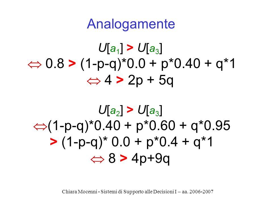 Chiara Mocenni - Sistemi di Supporto alle Decisioni I – aa. 2006-2007 U[ a 1 ] > U[ a 3 ] 0.8 > (1-p-q)*0.0 + p*0.40 + q*1 4 > 2p + 5q U[ a 2 ] > U[ a