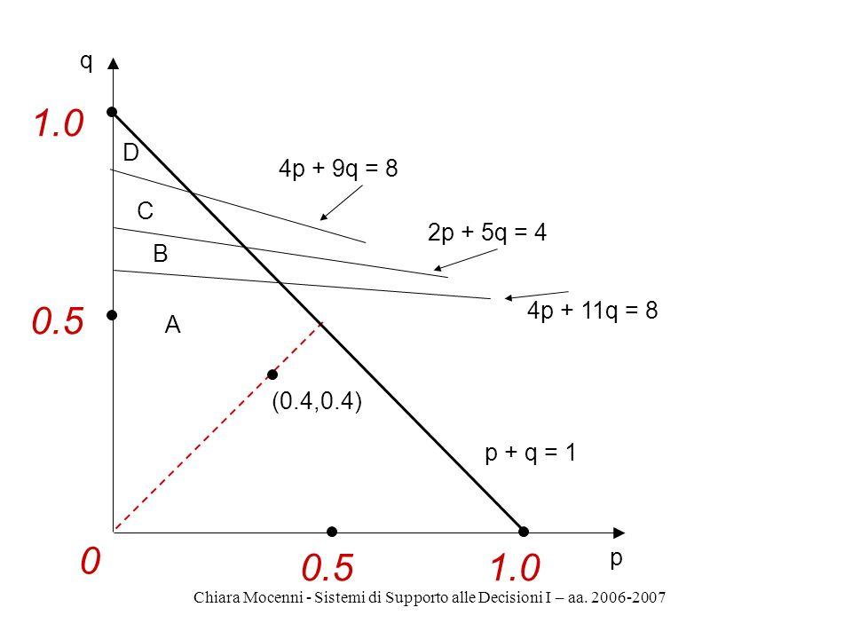 Chiara Mocenni - Sistemi di Supporto alle Decisioni I – aa. 2006-2007 1.0 0.51.0 0 0.5 D C B A (0.4,0.4) p + q = 1 p q 4p + 9q = 8 2p + 5q = 4 4p + 11