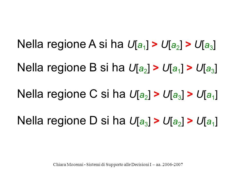 Chiara Mocenni - Sistemi di Supporto alle Decisioni I – aa. 2006-2007 Nella regione A si ha U[ a 1 ] > U[ a 2 ] > U[ a 3 ] Nella regione B si ha U[ a