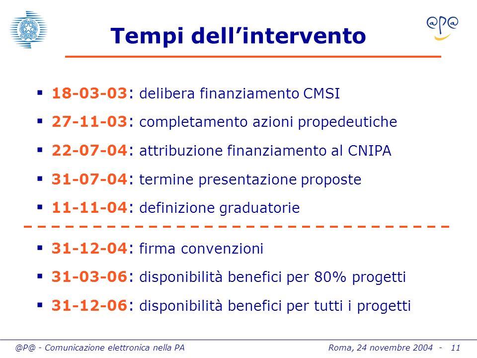 @P@ - Comunicazione elettronica nella PA Roma, 24 novembre 2004 - 11 Tempi dellintervento 18-03-03 : delibera finanziamento CMSI 27-11-03 : completame