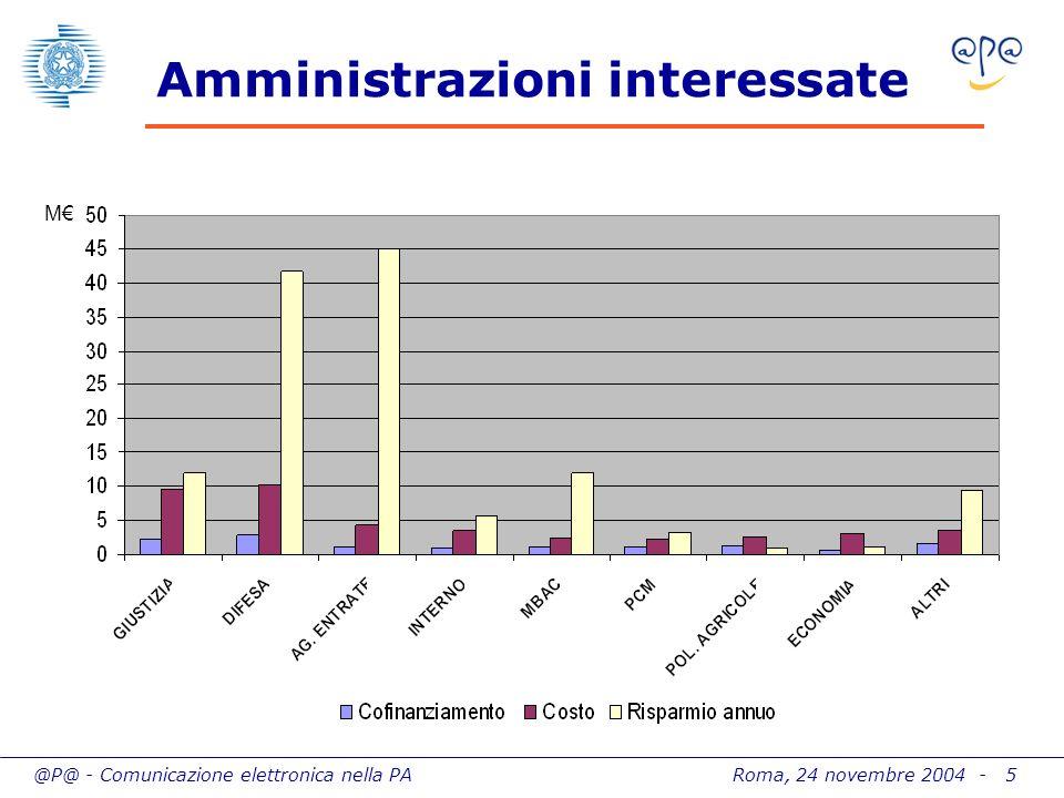 @P@ - Comunicazione elettronica nella PA Roma, 24 novembre 2004 - 5 M Amministrazioni interessate