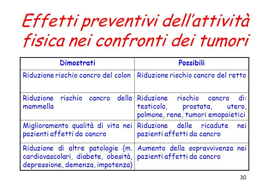 30 Effetti preventivi dellattività fisica nei confronti dei tumori DimostratiPossibili Riduzione rischio cancro del colonRiduzione rischio cancro del