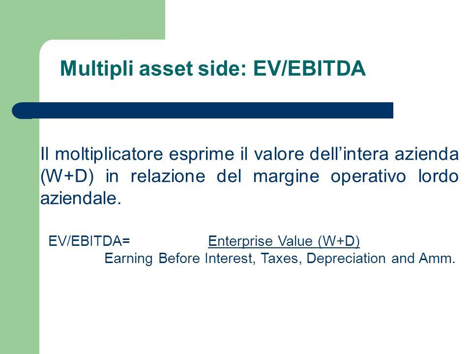 Multipli asset side: EV/EBITDA Il moltiplicatore esprime il valore dellintera azienda (W+D) in relazione del margine operativo lordo aziendale. EV/EBI