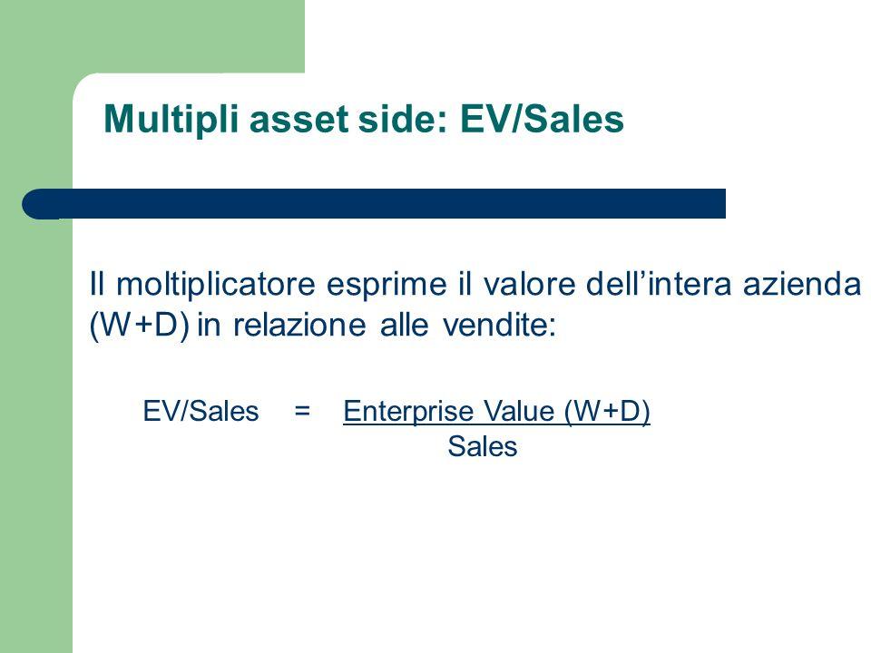 Multipli asset side: EV/Sales Il moltiplicatore esprime il valore dellintera azienda (W+D) in relazione alle vendite: EV/Sales = Enterprise Value (W+D