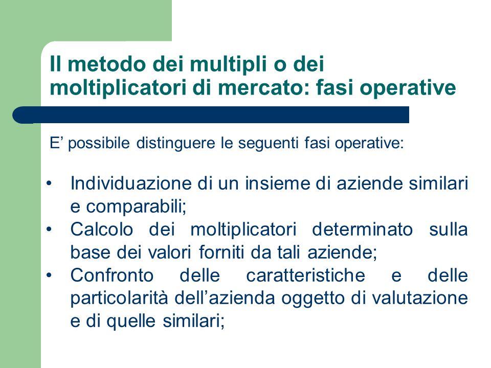 Il metodo dei multipli o dei moltiplicatori di mercato: fasi operative E possibile distinguere le seguenti fasi operative: Individuazione di un insiem