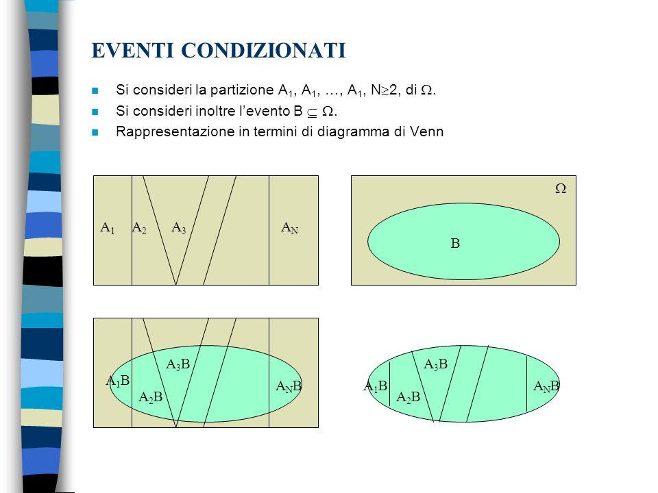 EVENTI CONDIZIONATI n Gli eventi A 1 B, A 2 B, …, A N B, costituiscono una partizione dellevento B indotta dalla originaria partizione A 1, A 2, …, A N, di.