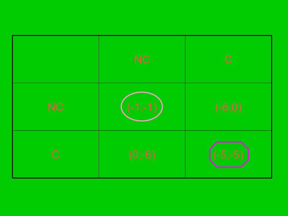 Il valore attuale delle perdite future (VAP) per t Є [1;) è pari a: VAP= [1/ (1+r) t ] (V coop -V Nash ) Dato che r,tasso di sconto intertemporale,è compreso tra 0 e 1,allora 1/(1+r) sarà certamente minore di 1.