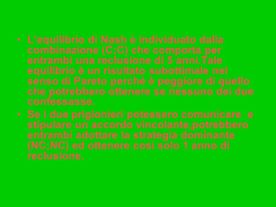Lequilibrio di Nash è individuato dalla combinazione (C;C) che comporta per entrambi una reclusione di 5 anni.Tale equilibrio è un risultato subottimale nel senso di Pareto perché è peggiore di quello che potrebbero ottenere se nessuno dei due confessasse.