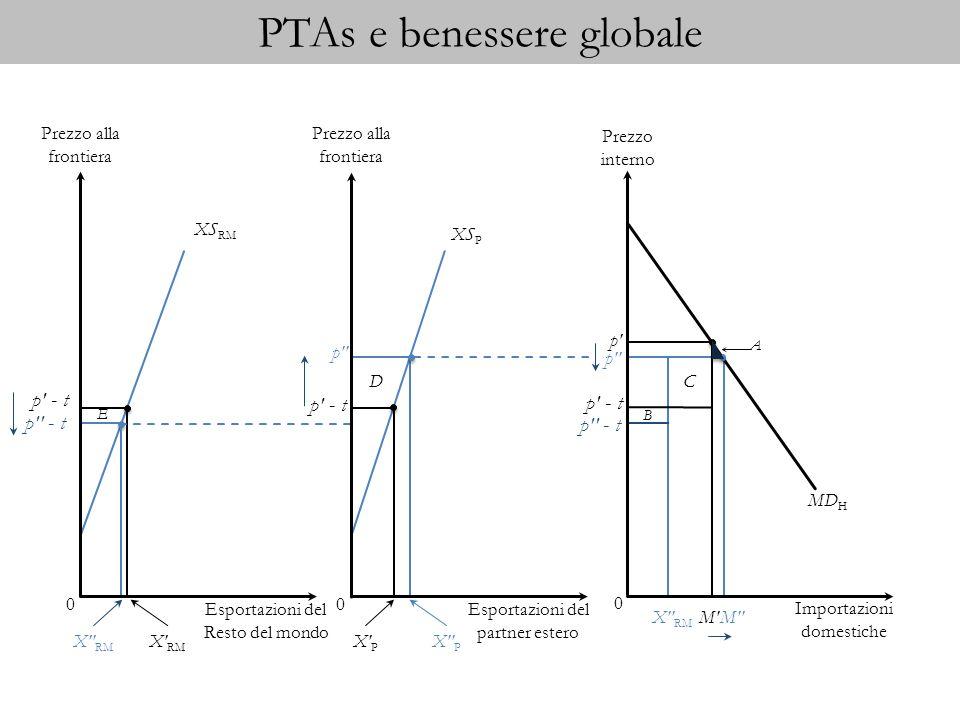PTAs e benessere globale Prezzo alla frontiera Esportazioni del Resto del mondo XS RM 0 Prezzo alla frontiera Esportazioni del partner estero XS P 0 p p - t p X RM M p - t X RM X P X P M p - t p E D Importazioni domestiche MD H 0 Prezzo interno p - t p - t C B X RM A