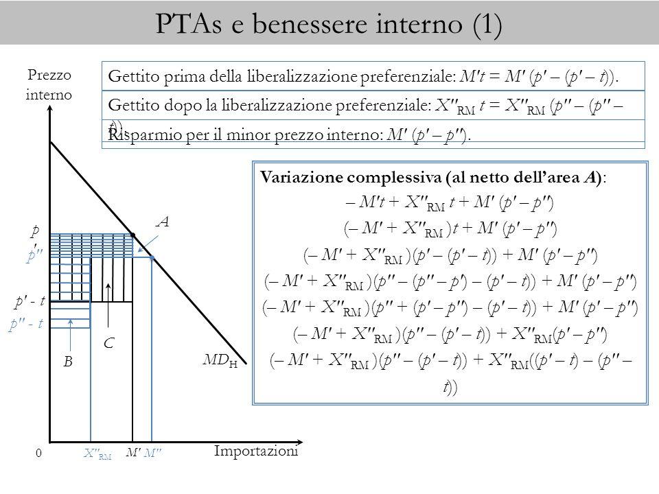 PTAs e benessere interno (1) Importazioni MD H 0 Prezzo interno p p M M p - t p - t C p B A X RM Gettito prima della liberalizzazione preferenziale: M t = M (p – (p – t)).