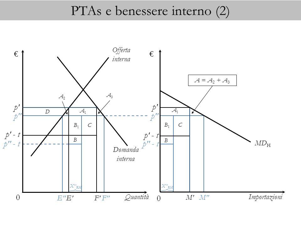 PTAs e benessere interno (2) Quantità Domanda interna Offerta interna Importazioni MD H E' p' F' 0 0 p' - t A2A2 A3A3 M' p' p' - t A = A 2 + A 3 p'' p