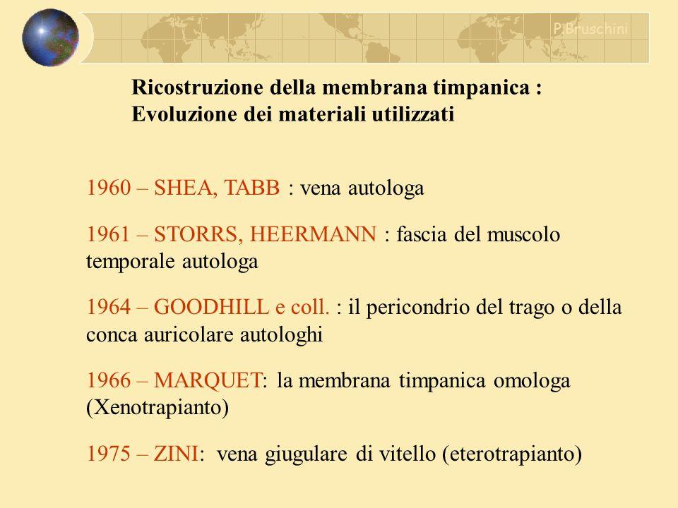 Ricostruzione della membrana timpanica : Evoluzione dei materiali utilizzati 1960 – SHEA, TABB : vena autologa 1961 – STORRS, HEERMANN : fascia del mu