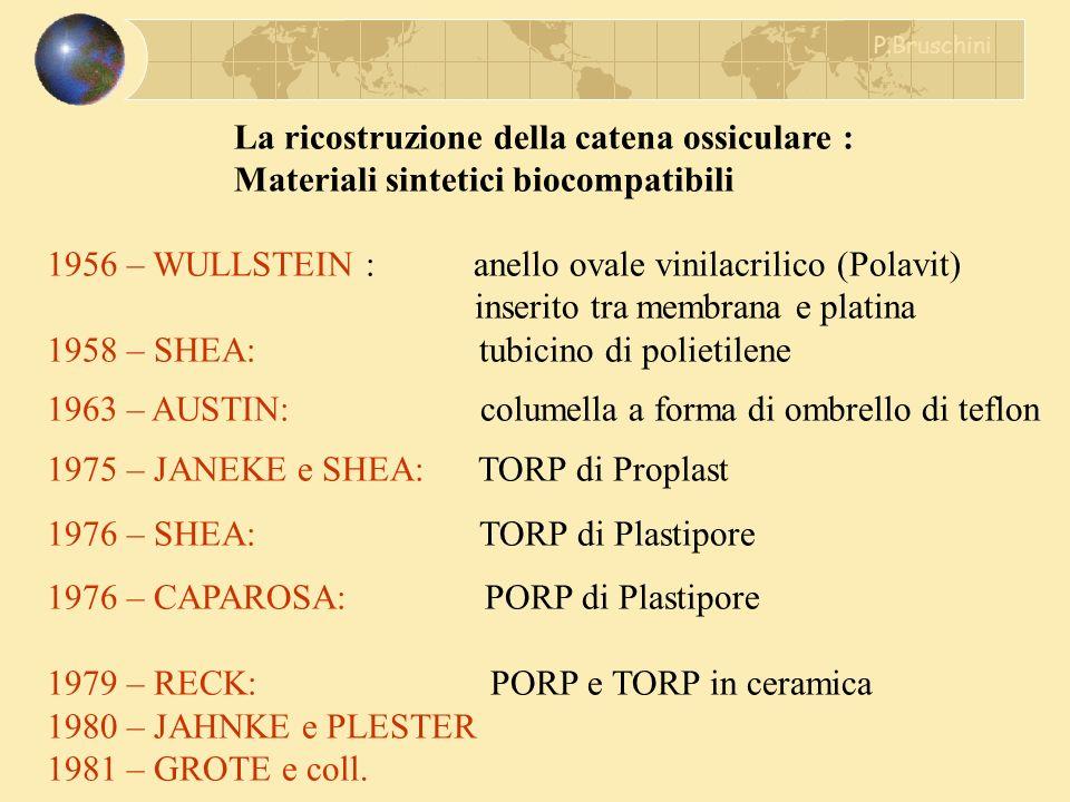 La ricostruzione della catena ossiculare : Materiali sintetici biocompatibili 1956 – WULLSTEIN : anello ovale vinilacrilico (Polavit) inserito tra mem