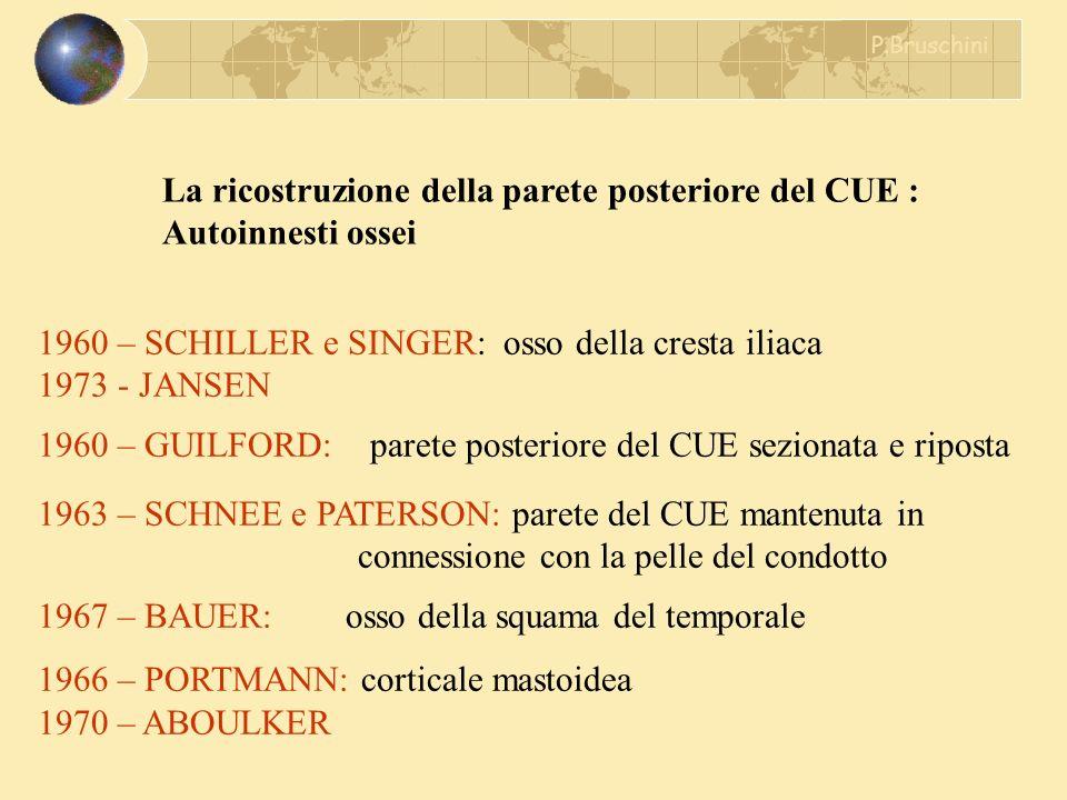 La ricostruzione della parete posteriore del CUE : Autoinnesti ossei 1960 – SCHILLER e SINGER: osso della cresta iliaca 1973 - JANSEN 1960 – GUILFORD: