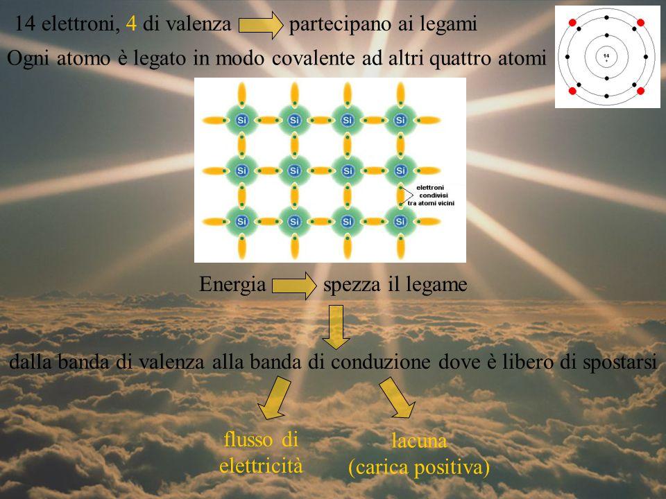 Per ottenere corrente campo elettrico: eccesso di atomi caricati positivamente eccesso di atomi caricati negativamente drogaggio lo strato drogato con fosforo (n) si carica negativamente lo strato drogato con boro (p) si carica positivamente