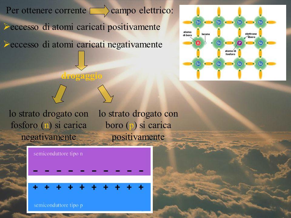 campo elettrico Ponendo a contatto i due strati flusso elettronico: eccesso di carica positiva nella zona n eccesso di carica negativa nella zona p 1) Illuminando la giunzione p-n: i fotoni spezzano i legami degli elettroni coppie elettrone-lacuna in n e p 2) Il campo elettrico spinge gli elettroni verso n e le lacune verso p 3) Connettendo la giunzione p-n con un conduttore, nel circuito esterno si otterrà un flusso di elettroni da n a p