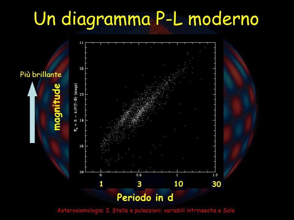 Asterosismologia: 3.