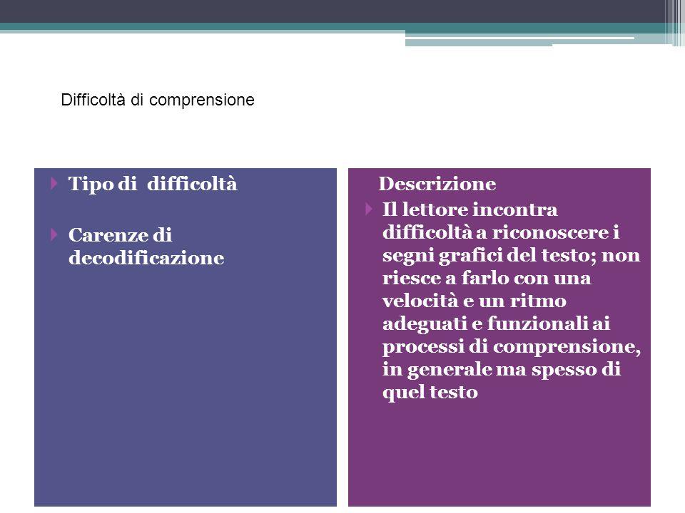 Difficoltà di comprensione più diffuse Tipo di difficoltà Carenze di decodificazione Descrizione Il lettore incontra difficoltà a riconoscere i segni