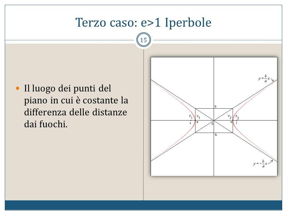 Terzo caso: e>1 Iperbole 15 Il luogo dei punti del piano in cui è costante la differenza delle distanze dai fuochi.