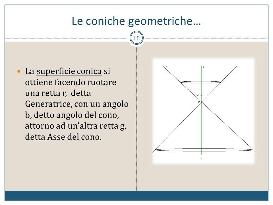 18 La superficie conica si ottiene facendo ruotare una retta r, detta Generatrice, con un angolo b, detto angolo del cono, attorno ad unaltra retta g,