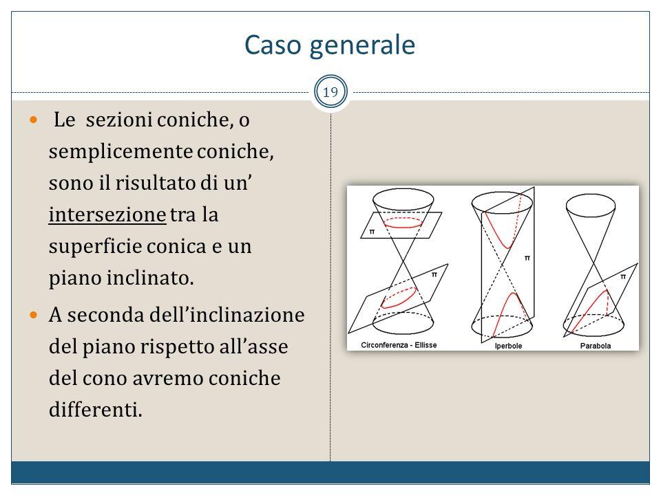 Caso generale 19 Le sezioni coniche, o semplicemente coniche, sono il risultato di un intersezione tra la superficie conica e un piano inclinato. A se